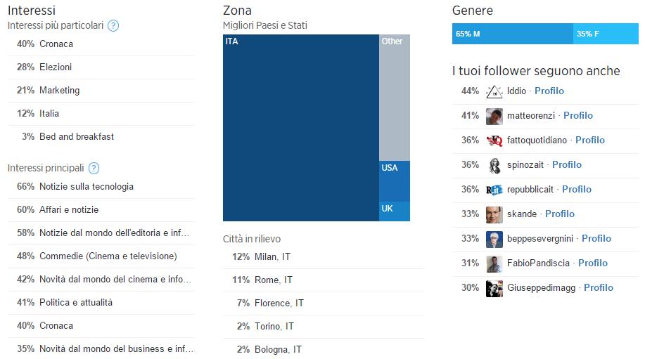 statistiche-twitter-lorenzosali